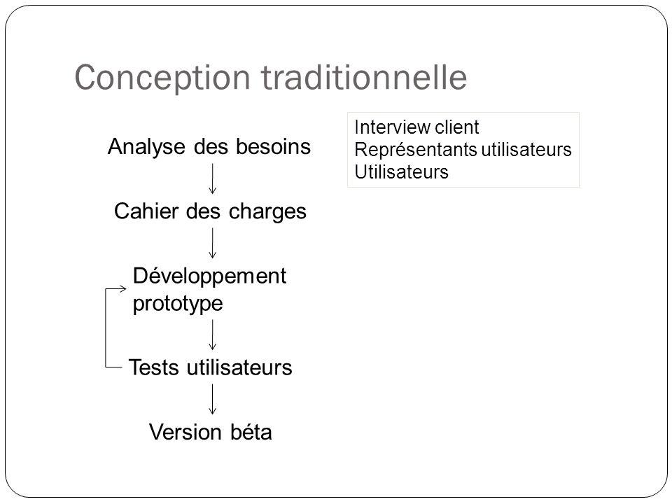 Conception traditionnelle Analyse des besoins Cahier des charges Interview client Représentants utilisateurs Utilisateurs Développement prototype Tests utilisateurs Version béta
