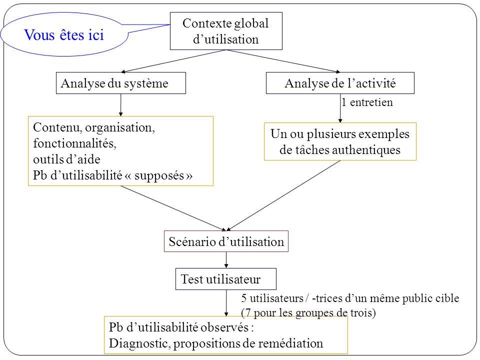 Analyse de lactivité Test utilisateur Analyse du système Contenu, organisation, fonctionnalités, outils daide Pb dutilisabilité « supposés » Scénario