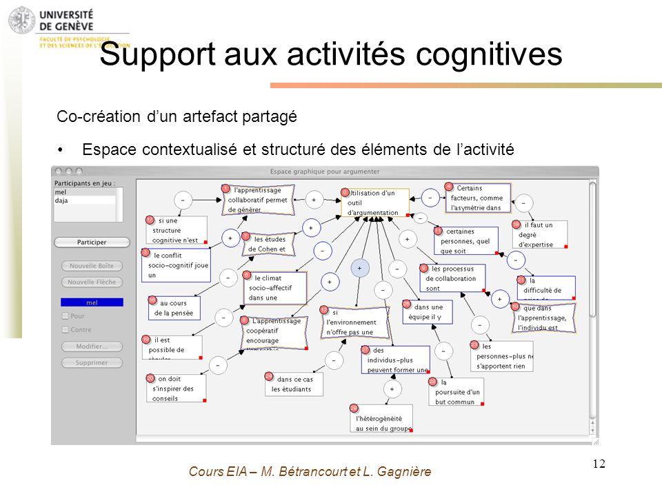 Grenoble 13 Novembre 2009 - M. Bétrancourt 12 Cours EIA – M. Bétrancourt et L. Gagnière Support aux activités cognitives Espace contextualisé et struc