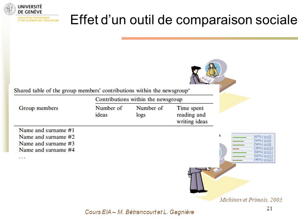 Grenoble 13 Novembre 2009 - M. Bétrancourt 21 Cours EIA – M. Bétrancourt et L. Gagnière Effet dun outil de comparaison sociale Michinov et Primois, 20