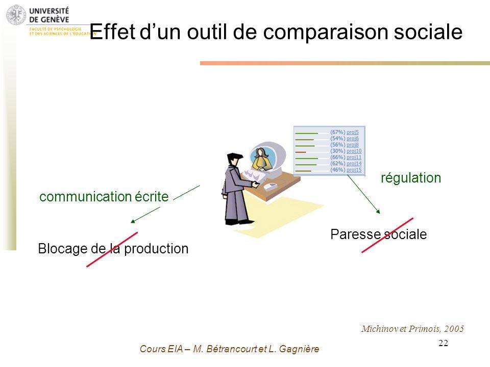 Grenoble 13 Novembre 2009 - M. Bétrancourt 22 Cours EIA – M. Bétrancourt et L. Gagnière Effet dun outil de comparaison sociale communication écrite Bl