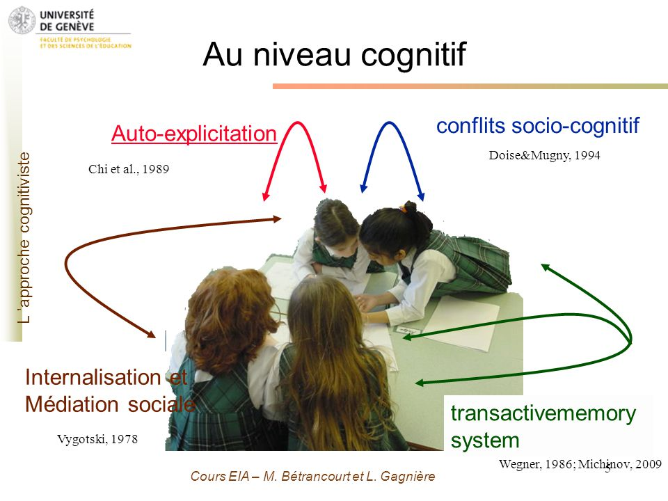 Grenoble 13 Novembre 2009 - M. Bétrancourt 5 Cours EIA – M. Bétrancourt et L. Gagnière Au niveau cognitif L approche cognitiviste Internalisation et M