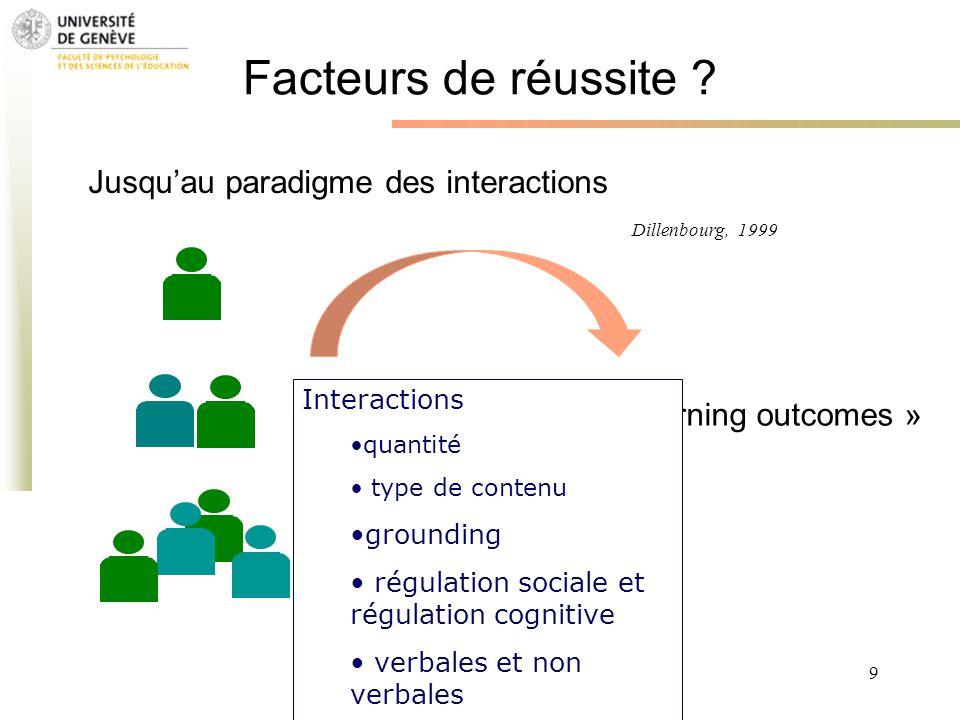 Grenoble 13 Novembre 2009 - M. Bétrancourt 9 Facteurs de réussite ? « Learning outcomes » Jusquau paradigme des interactions Dillenbourg, 1999 Interac