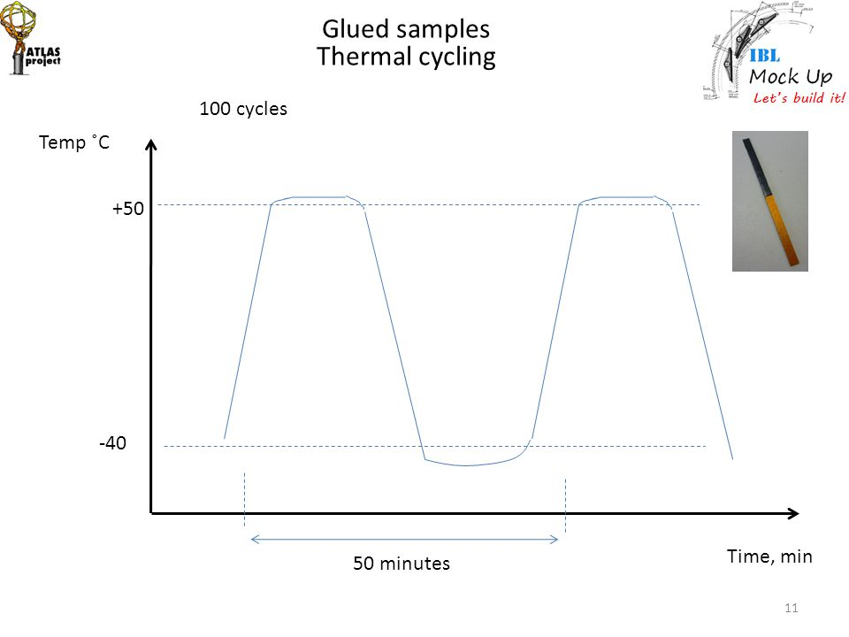 11 Glued samples Thermal cycling Temp ˚C Time, min 100 cycles +50 -40 50 minutes