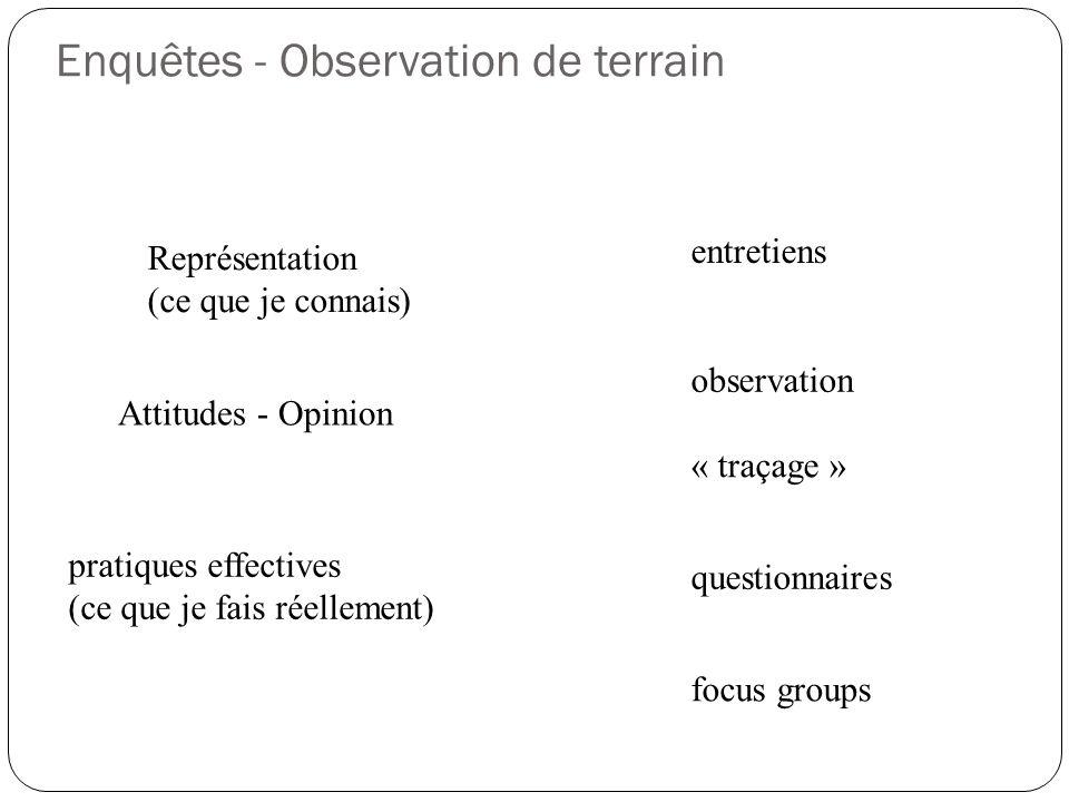 Enquêtes - Observation de terrain Représentation (ce que je connais) Attitudes - Opinion pratiques effectives (ce que je fais réellement) observation entretiens « traçage » questionnaires focus groups