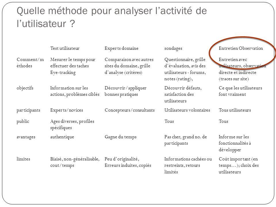 Quelle méthode pour analyser lactivité de lutilisateur .