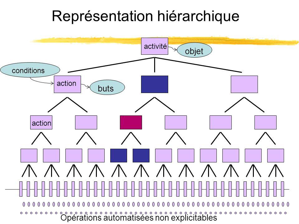 Représentation hiérarchique activité action Opérations automatisées non explicitables conditions buts objet