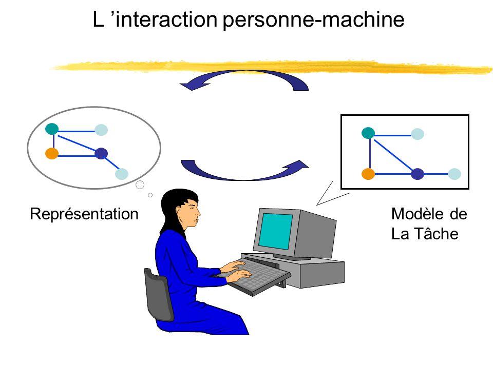 L interaction personne-machine ReprésentationModèle de La Tâche