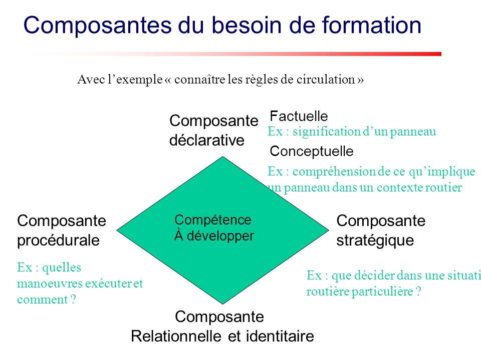Composantes du besoin de formation Composante déclarative Composante procédurale Factuelle Conceptuelle Composante Relationnelle et identitaire Compét