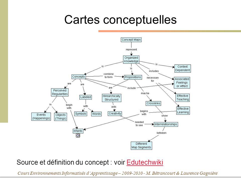 Cours Environnements Informatisés dApprentissage – 2009-2010 - M. Bétrancourt & Laurence Gagnière Cartes conceptuelles Source et définition du concept