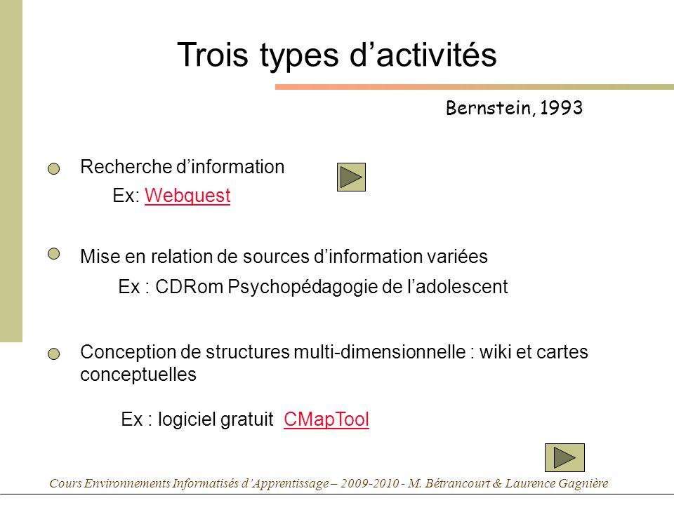Cours Environnements Informatisés dApprentissage – 2009-2010 - M. Bétrancourt & Laurence Gagnière Bernstein, 1993 Trois types dactivités Recherche din