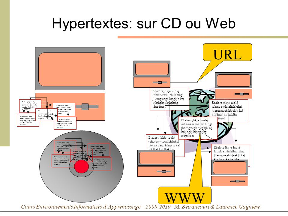 Cours Environnements Informatisés dApprentissage – 2009-2010 - M. Bétrancourt & Laurence Gagnière Hypertextes: sur CD ou Web Et alors jhkje iuoléj iuh