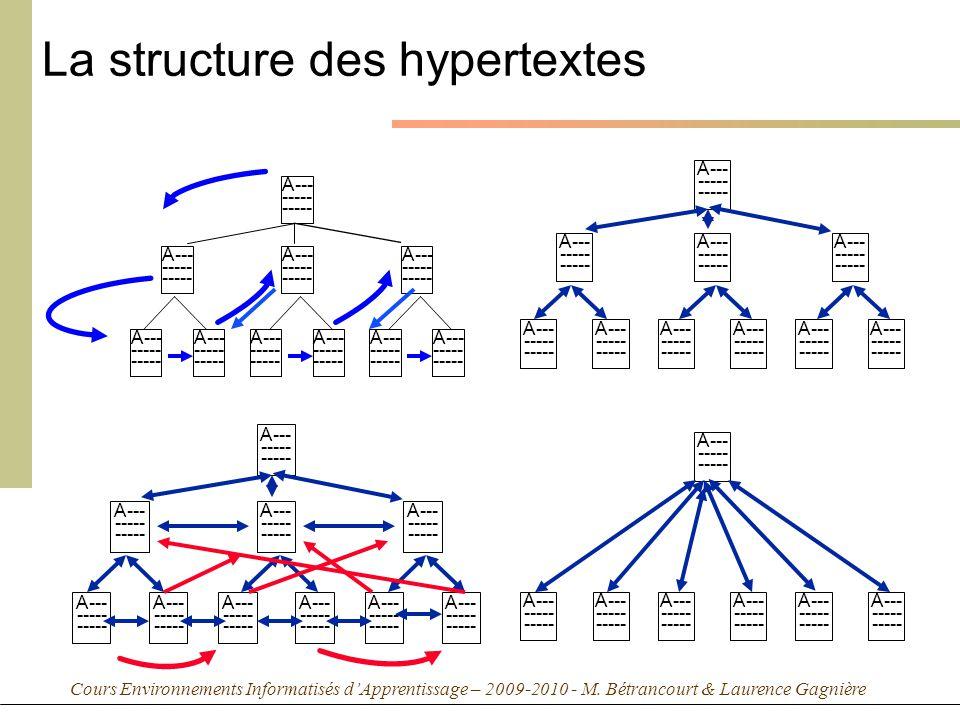 Cours Environnements Informatisés dApprentissage – 2009-2010 - M. Bétrancourt & Laurence Gagnière La structure des hypertextes A--- ----- A--- ----- A