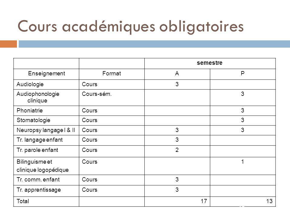 Formation théorique: cours à choix 11 Cours à choix (max.