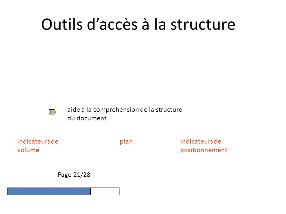 Outils daccès à la structure aide à la compréhension de la structure du document planindicateurs de positionnement indicateurs de volume Page 21/28