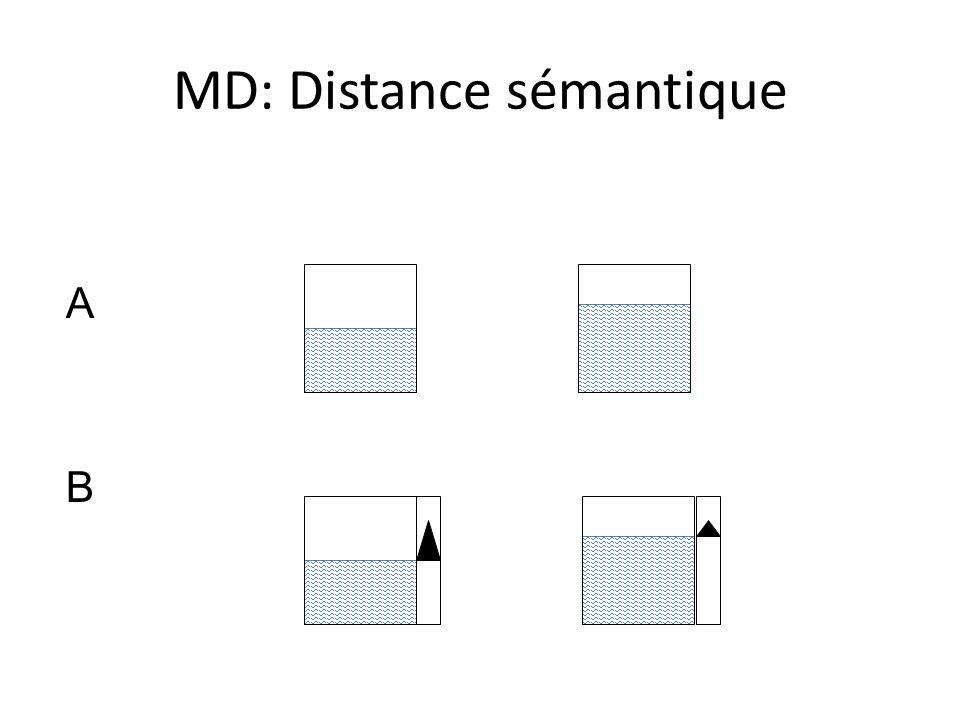 MD: Distance sémantique A B