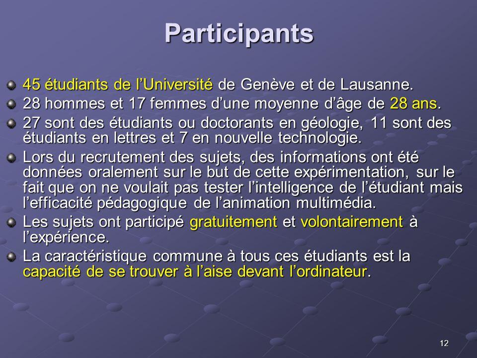 12 Participants 45 étudiants de lUniversité de Genève et de Lausanne. 28 hommes et 17 femmes dune moyenne dâge de 28 ans. 27 sont des étudiants ou doc