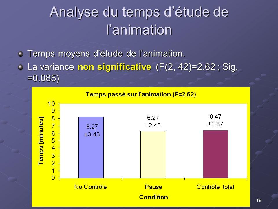 18 Analyse du temps détude de lanimation Temps moyens détude de lanimation. La variance non significative (F(2, 42)=2.62 ; Sig. =0.085)