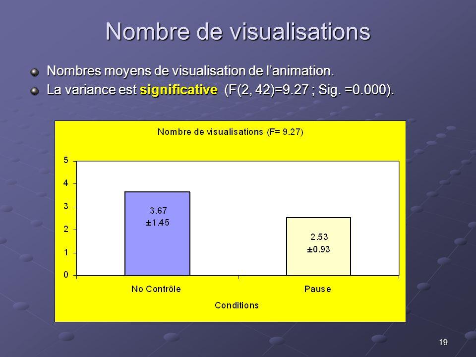 19 Nombre de visualisations Nombres moyens de visualisation de lanimation. La variance est significative (F(2, 42)=9.27 ; Sig. =0.000).