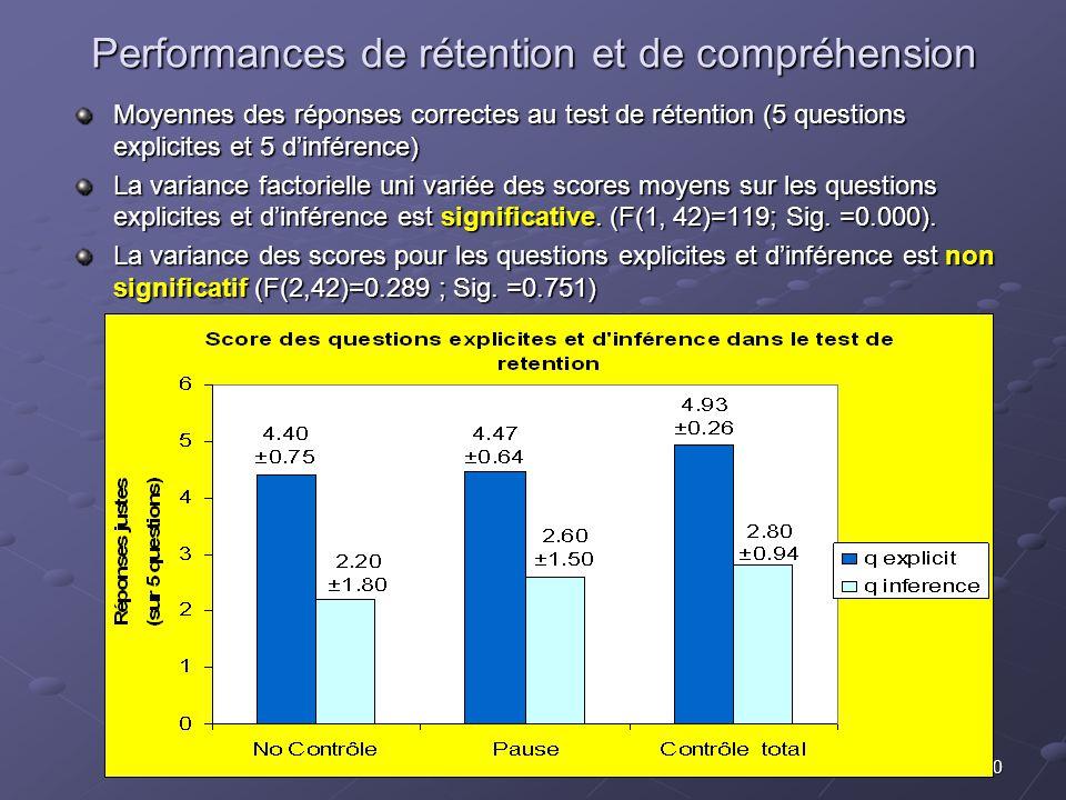 20 Performances de rétention et de compréhension Moyennes des réponses correctes au test de rétention (5 questions explicites et 5 dinférence) La vari