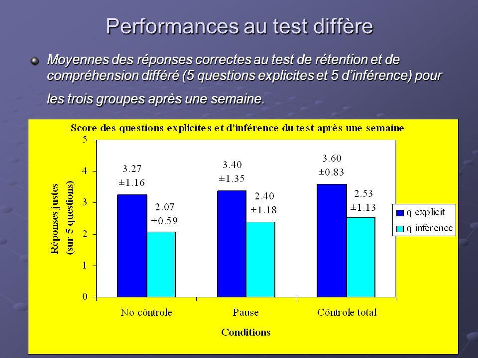 21 Performances au test diffère Moyennes des réponses correctes au test de rétention et de compréhension différé (5 questions explicites et 5 dinféren