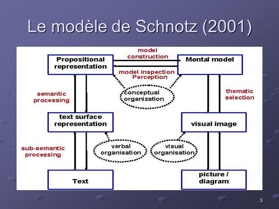 3 Le modèle de Schnotz (2001)