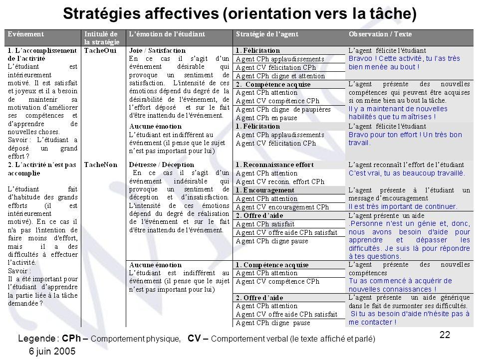 6 juin 2005 22 Stratégies affectives (orientation vers la tâche) Legende : CPh – Comportement physique, CV – Comportement verbal (le texte affiché et
