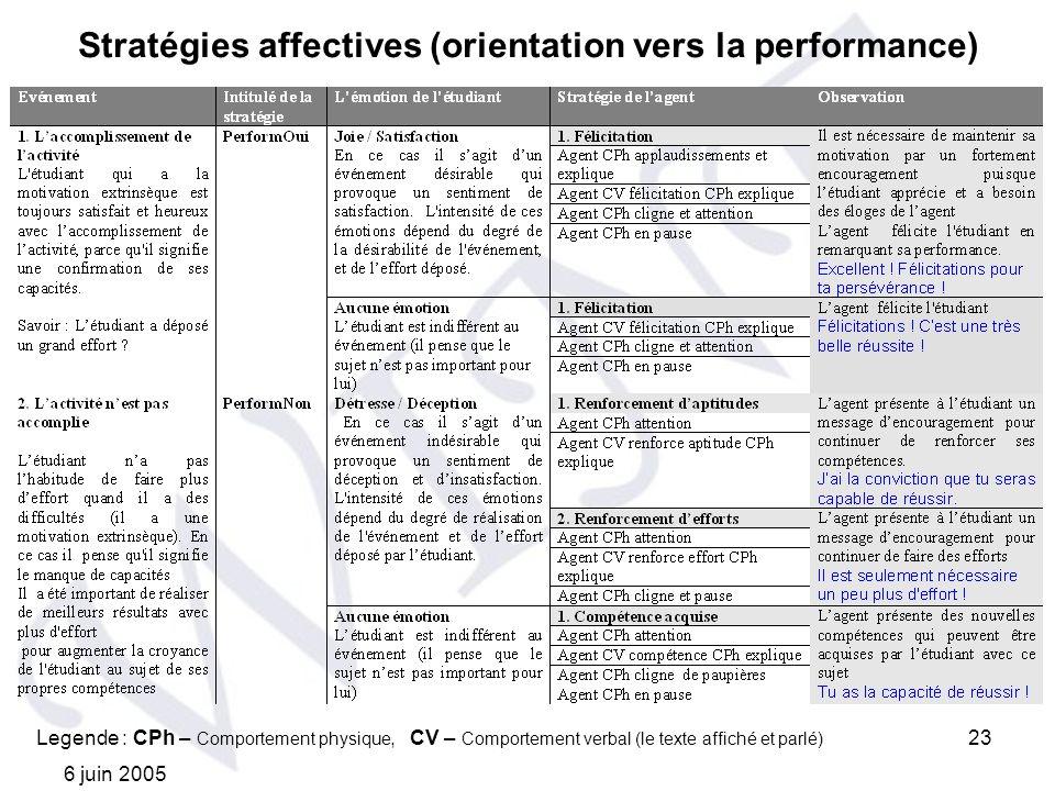 6 juin 2005 23 Stratégies affectives (orientation vers la performance) Legende : CPh – Comportement physique, CV – Comportement verbal (le texte affic