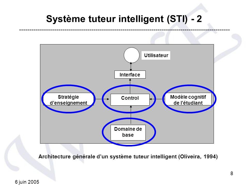 6 juin 2005 8 Système tuteur intelligent (STI) - 2 Architecture générale dun système tuteur intelligent (Oliveira, 1994) Utilisateur Interface Control