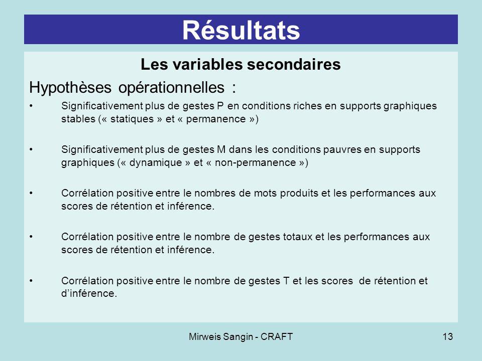 Mirweis Sangin - CRAFT13 Résultats Les variables secondaires Hypothèses opérationnelles : Significativement plus de gestes P en conditions riches en s