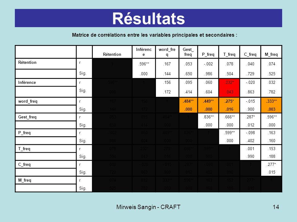 Mirweis Sangin - CRAFT14 Résultats Matrice de corrélations entre les variables principales et secondaires : Rétention Inférenc e word_fre q Gest_ freq