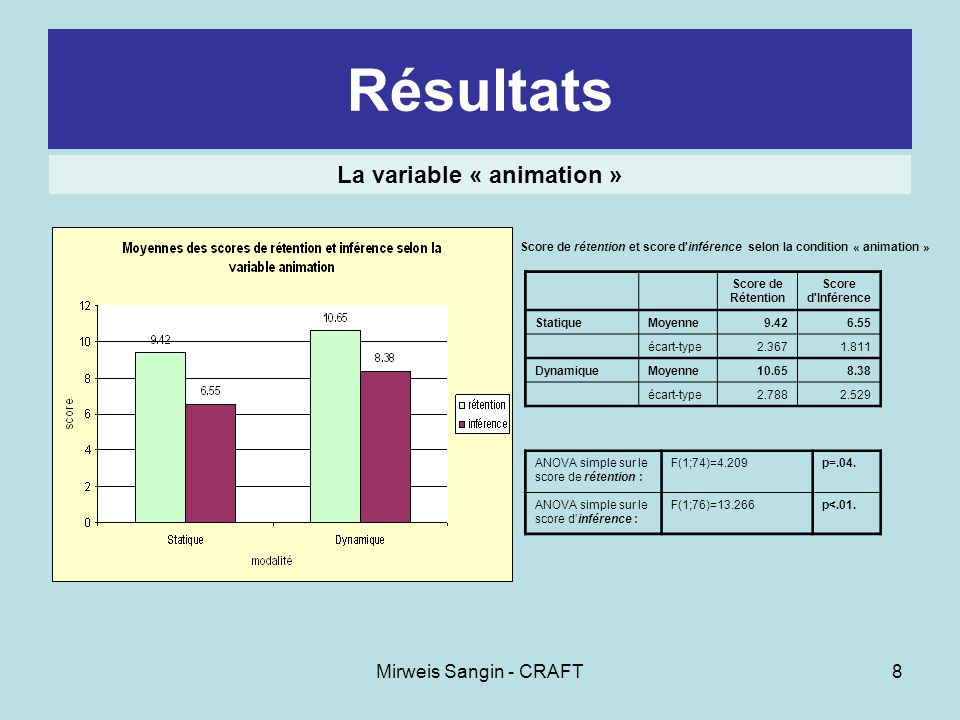 Mirweis Sangin - CRAFT8 Résultats ANOVA simple sur le score de rétention : F(1;74)=4.209 p=.04.