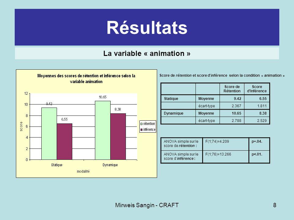 Mirweis Sangin - CRAFT9 Résultats La variable « animation » Discussion :