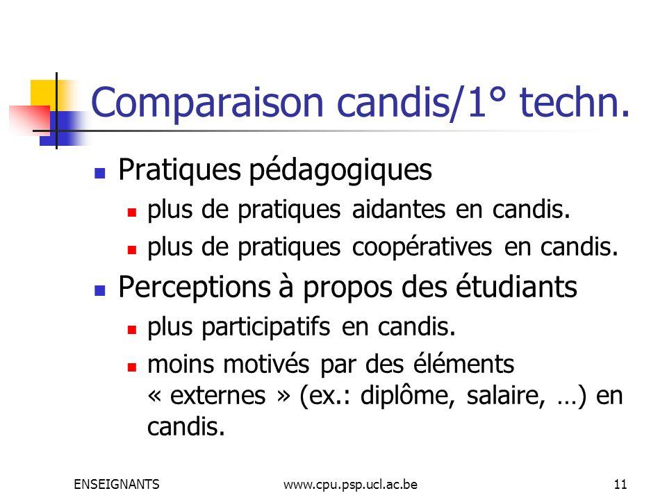 ENSEIGNANTSwww.cpu.psp.ucl.ac.be11 Comparaison candis/1° techn. Pratiques pédagogiques plus de pratiques aidantes en candis. plus de pratiques coopéra