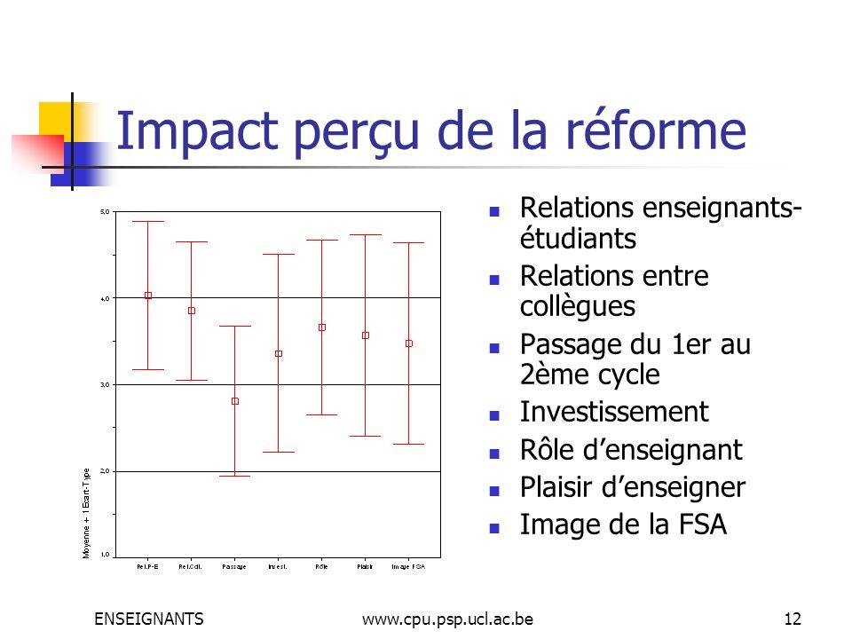 ENSEIGNANTSwww.cpu.psp.ucl.ac.be12 Impact perçu de la réforme Relations enseignants- étudiants Relations entre collègues Passage du 1er au 2ème cycle Investissement Rôle denseignant Plaisir denseigner Image de la FSA