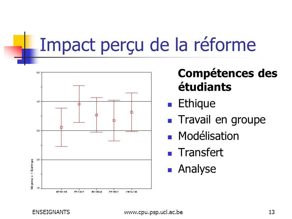 ENSEIGNANTSwww.cpu.psp.ucl.ac.be13 Impact perçu de la réforme Compétences des étudiants Ethique Travail en groupe Modélisation Transfert Analyse
