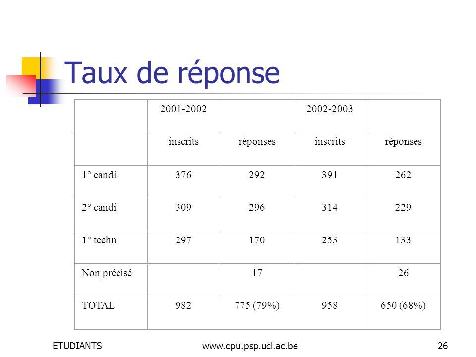 ETUDIANTSwww.cpu.psp.ucl.ac.be26 Taux de réponse 2001-2002 2002-2003 inscritsréponsesinscritsréponses 1° candi376292391262 2° candi309296314229 1° techn297170253133 Non précisé 17 26 TOTAL982775 (79%)958650 (68%)