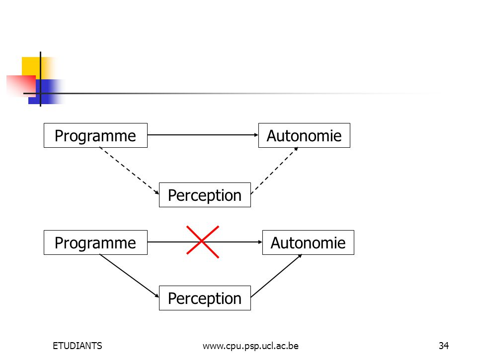 ETUDIANTSwww.cpu.psp.ucl.ac.be34 ProgrammeAutonomie Perception ProgrammeAutonomie Perception