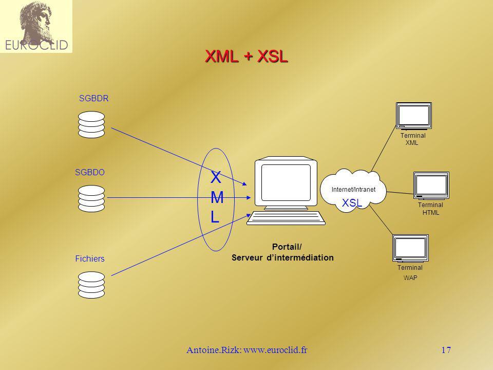 Antoine.Rizk: www.euroclid.fr17 Portail/ Serveur dintermédiation Internet/Intranet Terminal XML Terminal HTML Terminal WAP XSL XML + XSL SGBDR SGBDO F