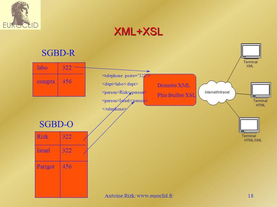 Antoine.Rizk: www.euroclid.fr18 XML+XSL SGBD-R labo compta 322 456 SGBD-O Rizk Israel 322 Parigot456 labo Rizk Israel Données XML Plus feuilles XSL In