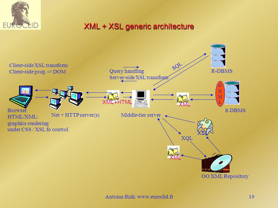 Antoine.Rizk: www.euroclid.fr19 XML + XSL generic architecture XSL Browser HTML/XML: graphics rendering under CSS / XSL fo control Net + HTTP server(s)Middle-tier server XML OO XML Repository R-DBMS XML+HTMLXML R- DBMS GXMLGXML SQL Query handling Server-side XSL transform XQL Client-side XSL transform Client-side prog.