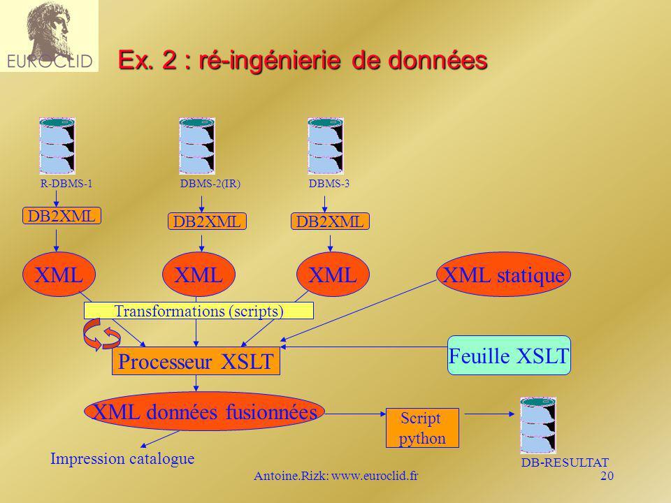 Antoine.Rizk: www.euroclid.fr20 Ex. 2 : ré-ingénierie de données R-DBMS-1DBMS-2(IR)DBMS-3 XML XML statique Processeur XSLT Feuille XSLT XML données fu