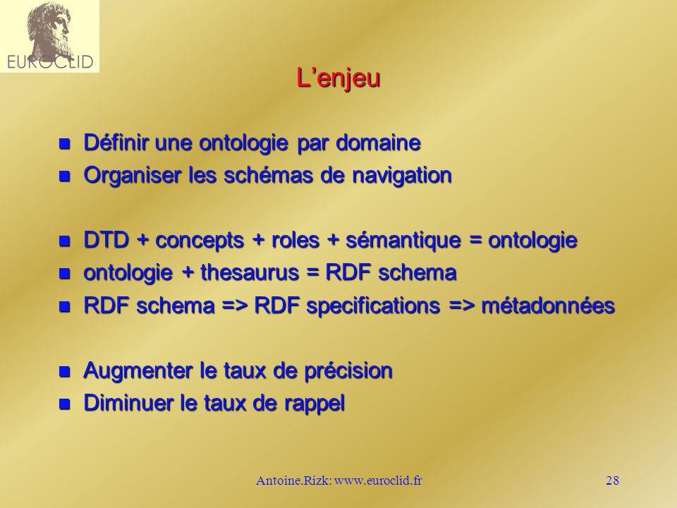 Antoine.Rizk: www.euroclid.fr28 Lenjeu n Définir une ontologie par domaine n Organiser les schémas de navigation n DTD + concepts + roles + sémantique