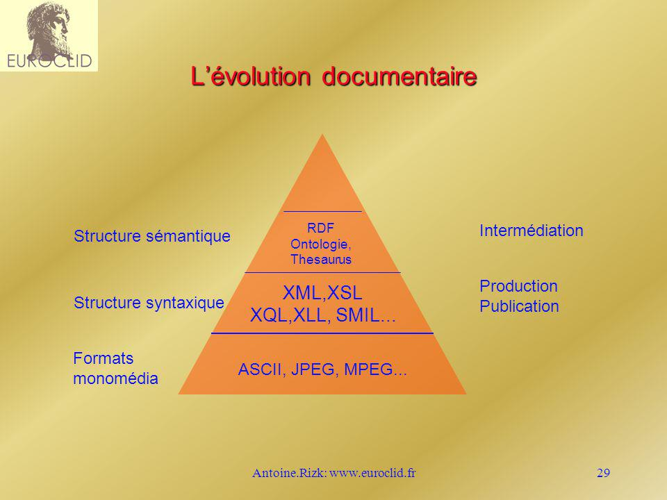 Antoine.Rizk: www.euroclid.fr29 Lévolution documentaire ASCII, JPEG, MPEG...