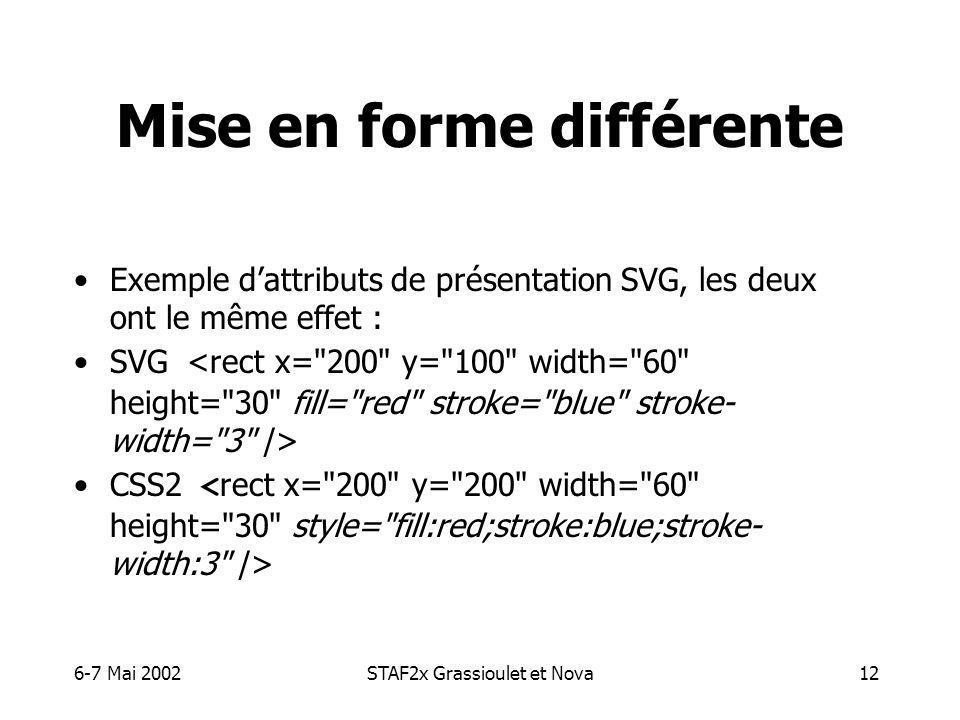6-7 Mai 2002STAF2x Grassioulet et Nova12 Mise en forme différente Exemple dattributs de présentation SVG, les deux ont le même effet : SVG CSS2