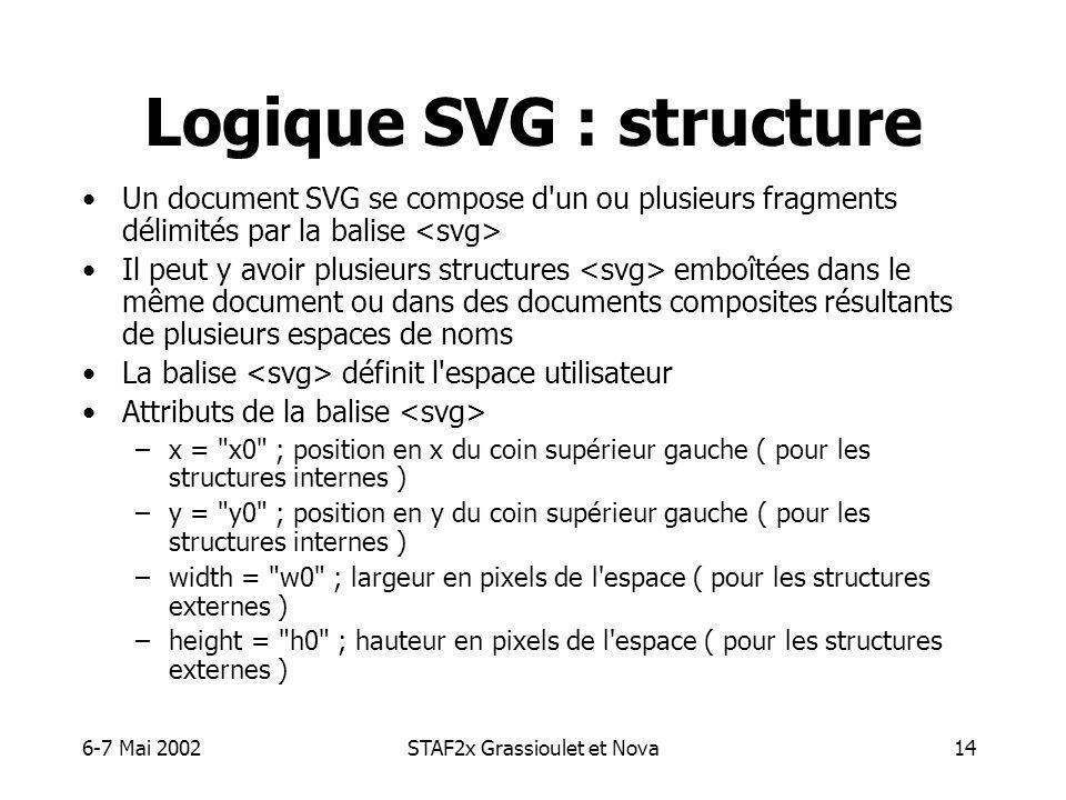 6-7 Mai 2002STAF2x Grassioulet et Nova14 Logique SVG : structure Un document SVG se compose d un ou plusieurs fragments délimités par la balise Il peut y avoir plusieurs structures emboîtées dans le même document ou dans des documents composites résultants de plusieurs espaces de noms La balise définit l espace utilisateur Attributs de la balise –x = x0 ; position en x du coin supérieur gauche ( pour les structures internes ) –y = y0 ; position en y du coin supérieur gauche ( pour les structures internes ) –width = w0 ; largeur en pixels de l espace ( pour les structures externes ) –height = h0 ; hauteur en pixels de l espace ( pour les structures externes )
