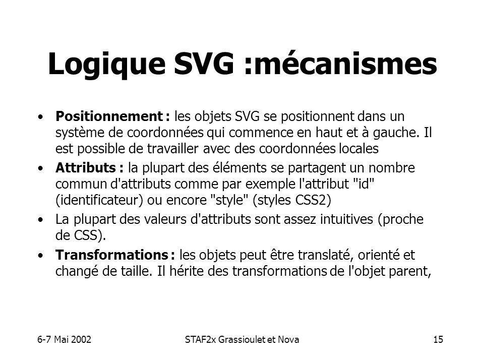 6-7 Mai 2002STAF2x Grassioulet et Nova15 Logique SVG :mécanismes Positionnement : les objets SVG se positionnent dans un système de coordonnées qui commence en haut et à gauche.