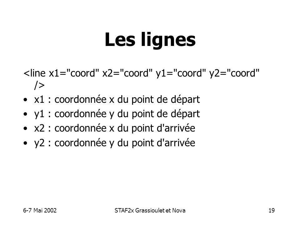 6-7 Mai 2002STAF2x Grassioulet et Nova19 Les lignes x1 : coordonnée x du point de départ y1 : coordonnée y du point de départ x2 : coordonnée x du point d arrivée y2 : coordonnée y du point d arrivée