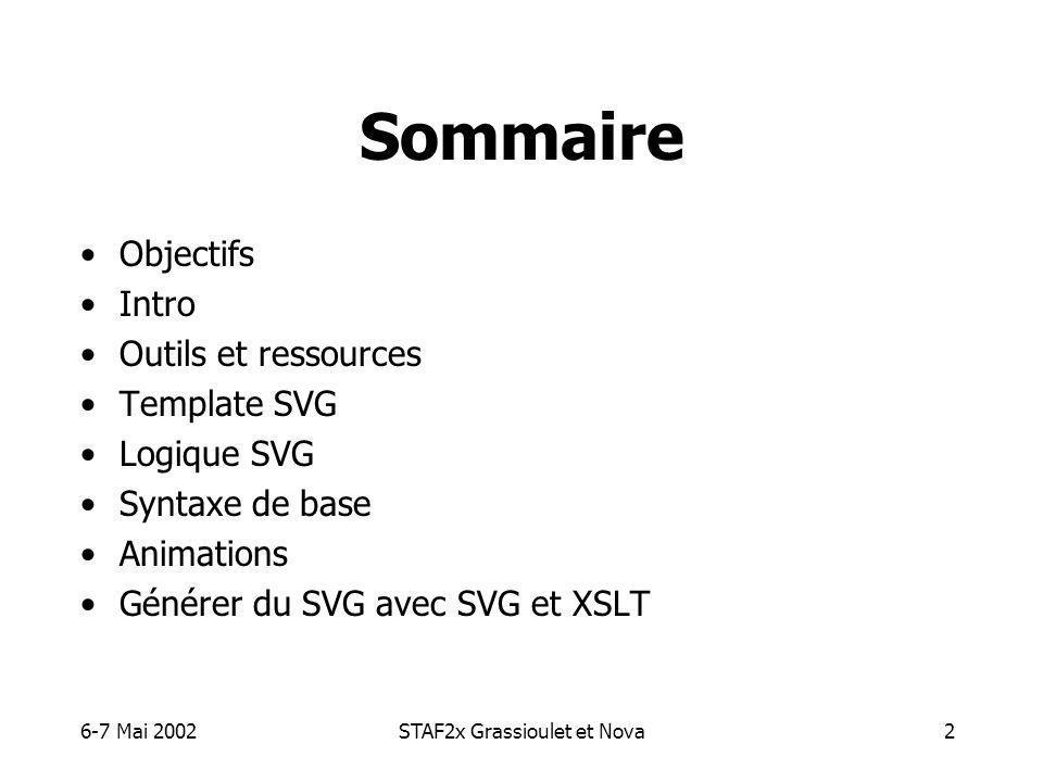 6-7 Mai 2002STAF2x Grassioulet et Nova2 Sommaire Objectifs Intro Outils et ressources Template SVG Logique SVG Syntaxe de base Animations Générer du SVG avec SVG et XSLT