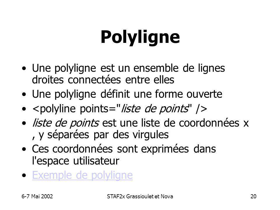 6-7 Mai 2002STAF2x Grassioulet et Nova20 Polyligne Une polyligne est un ensemble de lignes droites connectées entre elles Une polyligne définit une forme ouverte liste de points est une liste de coordonnées x, y séparées par des virgules Ces coordonnées sont exprimées dans l espace utilisateur Exemple de polyligne